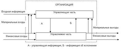 Менеджмент Система управления предприятием Курсовая работа  Для координации действий должен существовать специальный орган реализующий функцию управление Поэтому в любой организации выделяется управляемая и