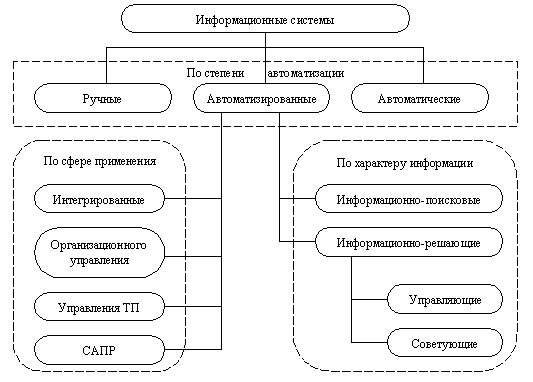 Информатика программирование Информационные системы и технологии  Классификация информационных систем по разным признакам