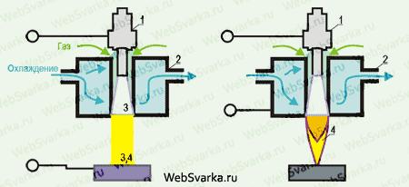Промышленность производство Плазменная и микроплазменная сварка  сварка и резка плазменной струей