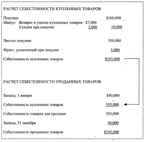 Бухгалтерский учет и аудит Отдельные аспекты учета запасов по  Рисунок 2 Себестоимость проданных товаров