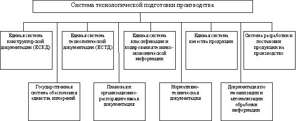 Менеджмент Организация планирование и управление технологической  установленная государственными стандартами система организации и управления технологической подготовкой производства предусматривающая широкое применение