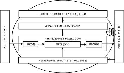 Менеджмент Управление качеством концептуальные проблемы новых  Согласно заявленному в стандарте подходу к управлению как к процессу такая модель должна наверное наглядно отражать именно ПРОЦЕСС управления качеством