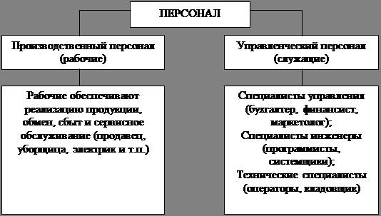 Менеджмент Анализ организации и управления персоналом  Рис 1 1 1 Классификация персонала в организации
