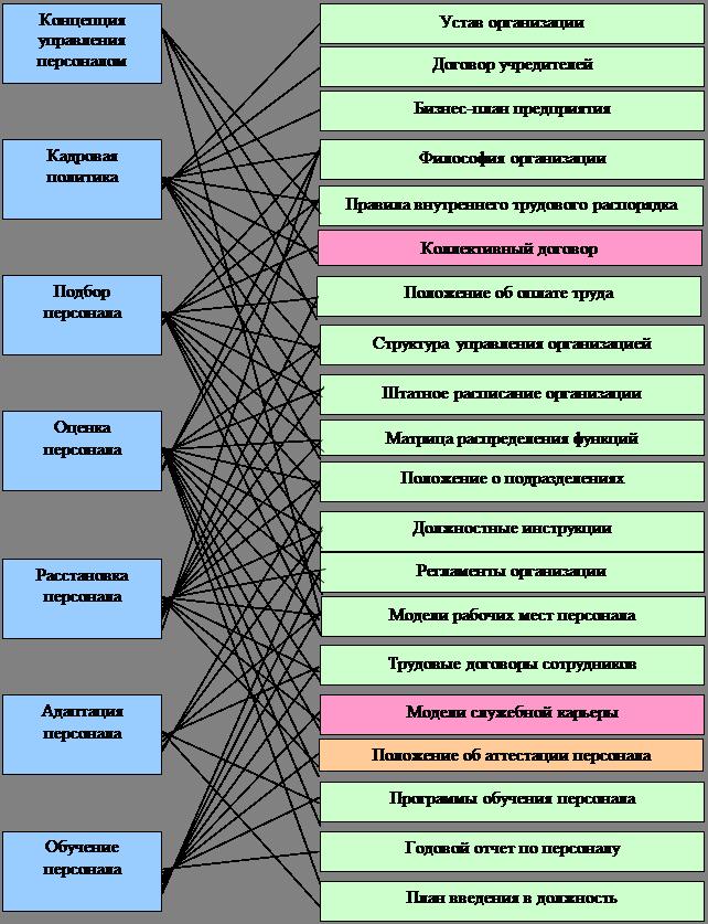 Менеджмент Анализ организации и управления персоналом   работы с персоналом есть в организации есть 50 50% отсутствует