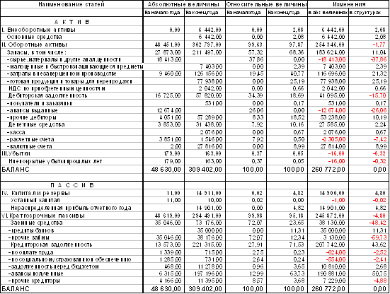Промышленность производство Разработка системы автоматизации  Из таблицы 2 можно сделать следующие выводы в 1999 году появились внеоборотные активы в абсолютном выражении они составила 6 422 тыс тг а удельный вес