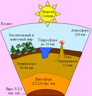 схема оболочки земли картинки