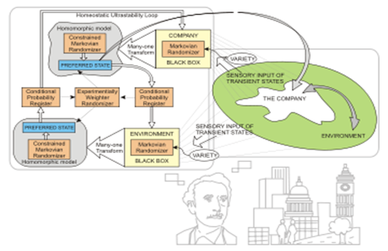 Коммуникации и связь Информационные основы процессов управления  С другой стороны кибернетическая фабрика может быть смоделирована как система управления