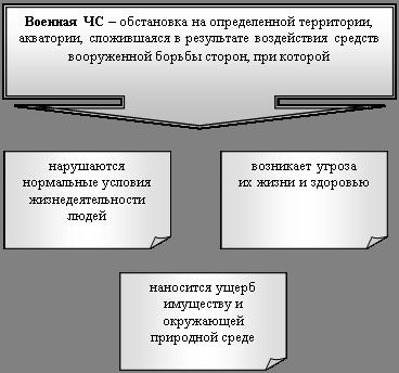 Военная кафедра Чрезвычайные ситуации военного конфликтного  Содержание военных ЧС