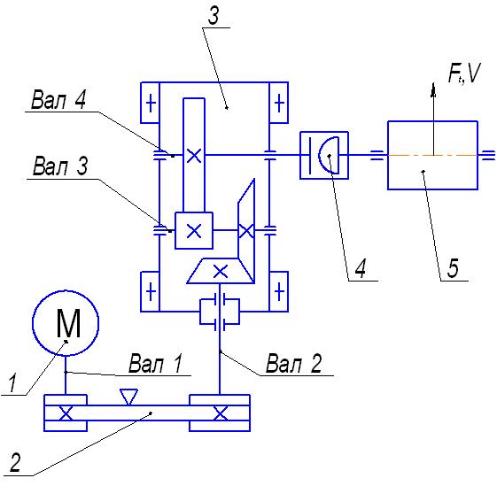 Кинематическую схему привода ленточного конвейера 2 сборка на конвейере волжского автозавода автомобиля марки лада калина иллюстрирует процесс