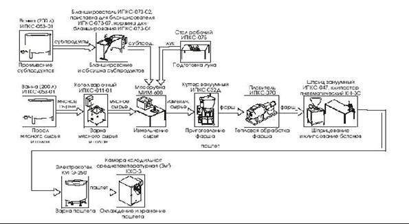 Технологическая Инструкция Паштет