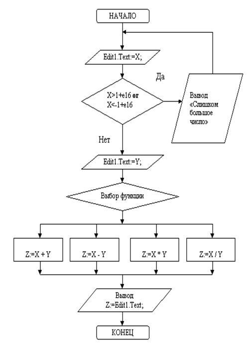 Информатика программирование Программа Калькулятор Курсовая  Блок схема алгоритма к кнопке