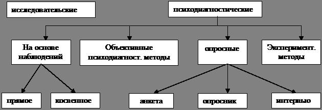 Психология Психодиагностика и средства изучения индивидуальных  Классификация психодиагностических методов