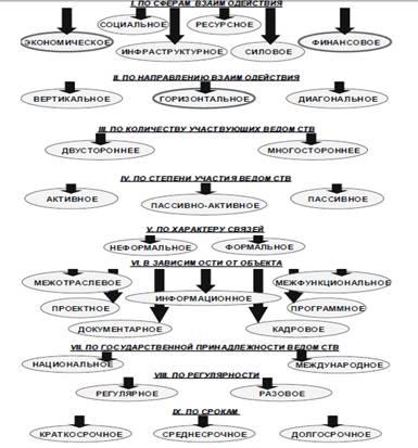 Государство и право Нормативно правовое регулирование системы  Характер и объем межведомственного взаимодействия во многом определяются условиями организации деятельности органов исполнительной власти