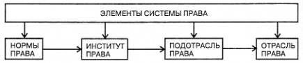 Государство и право Новые тенденции в развитии российской системы  В ином случае система права может складываться и помимо воли законодателя Итак система права это объективно существующее внутреннее строение права
