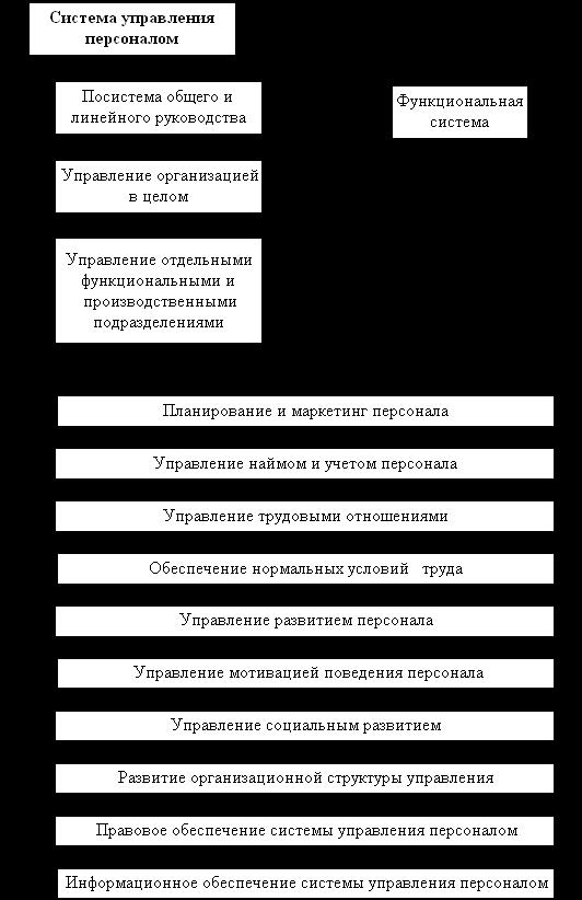 Менеджмент Антикризисное управление персоналом Курсовая работа  Состав системы управления персоналом организации
