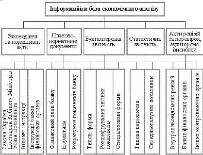 Аналiз кредитного портфелю укрсоцбанку