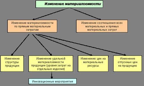 Экономика Анализ использования материальных ресурсов предприятия  Анализ влияния перечисленных факторов на величину материалоемкости проводится отдельно по каждому из них
