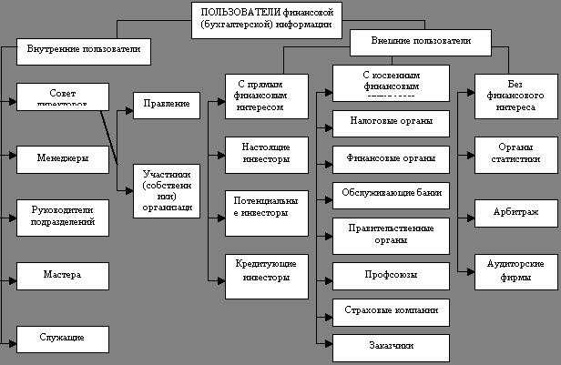 Бухгалтерский учет и аудит Основные пути исследования финансового  Структура пользователей бухгалтерской отчетности
