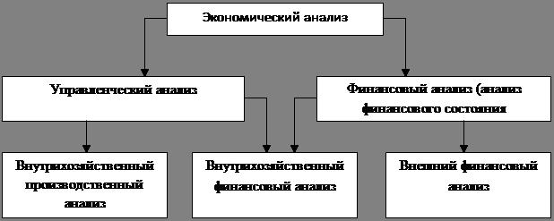 Экономика Анализ использования материальных ресурсов Курсовая  Управление финансами предполагает их анализ Финансовый анализ является составной частью экономического анализа рис 1 1