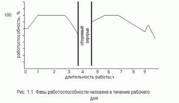 Безопасность жизнедеятельности Физиология труда и  Описание Описание 001