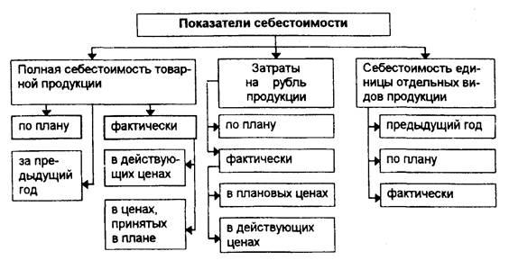 Финансовые науки Анализ себестоимости Контрольная работа Учил  Система показателей себестоимости продукции