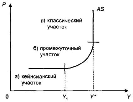курсовая работа по теме модели макроэкономического равновесия
