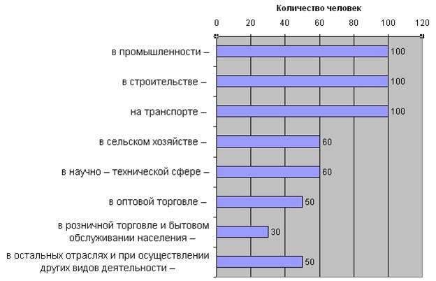 Экономика Социальные проблемы малого бизнеса в Северо Западном  Рис 1 Субъекты малого бизнеса
