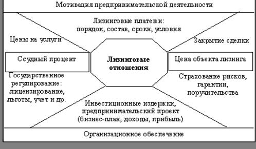 Банковское дело Лизинговые операции коммерческих банков Курсовая  Таким образом достижение оптимального построения процедуры лизинга в конечном итоге сводится к эффективному управлению экономической составляющей