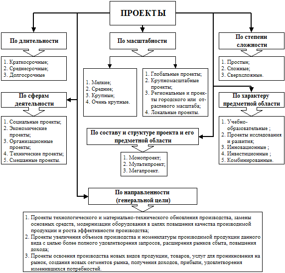 Инвестиционный проект.типы инвестиционных проектов основные правила международного инвестирования