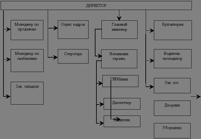 Бухгалтерский учет и аудит Учет анализ и аудит материально  Рисунок 1 ОРГАНИЗАЦИОНАЯ СТРУКТУРА ООО УК ПОПАТ