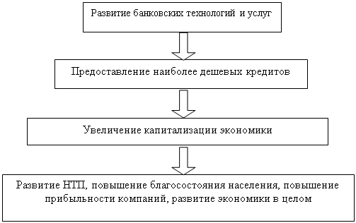 Кредит частный инвестор без залога москва