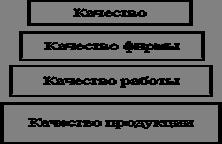 Менеджмент Методы управления качеством Контрольная работа Учил   поэтому работа по управлению качеством фирмы является важнейшим видом деятельности для всего персонала от руководителя до конкретного исполнителя