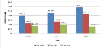 Экономико математическое моделирование Анализ и прогнозирование  США импорта 431 1 млн долл США По сравнению с 2007 годом объёмы экспорта увеличились на 26 7% импорта в 1 6 раза Положительное сальдо внешней