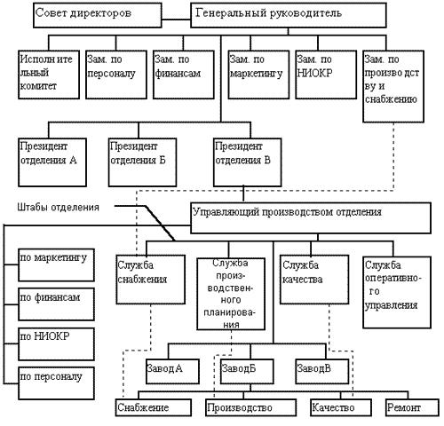 Организационная структура элеватора элеватор в котласе