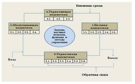 Менеджмент Исследование системы управления маркетингового отдела  Инфраструктурой управления структурой системы управления предприятием является совокупность научных подходов принципов и методов а также совокупность