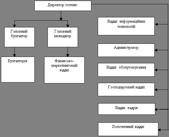 Організаційна структура казино бойові дії в казино кристал