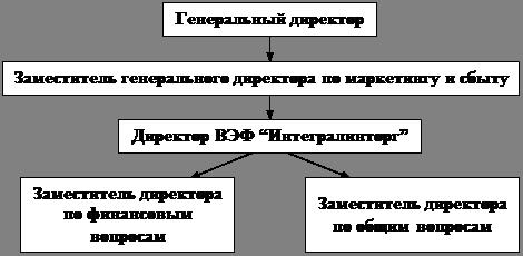 """Экономика Совершенствование организационной структуры управления  Рисунок 1 Структура управления ВЭФ """"Интегралинторг"""""""