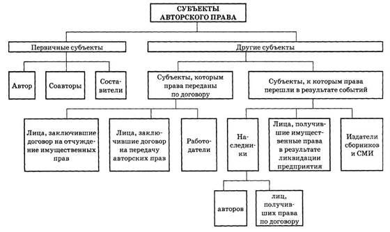 Основные понятия авторского права украина реферат 4257
