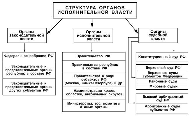 Государство и право Структура государственного механизма  Структура органов исполнительной власти