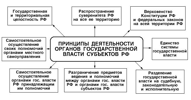 Государство и право Структура государственного механизма  Принципы действия органов гос власти субъектов РФ