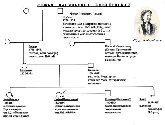 Реферат генеалогический метод исследования генетики человека 1994