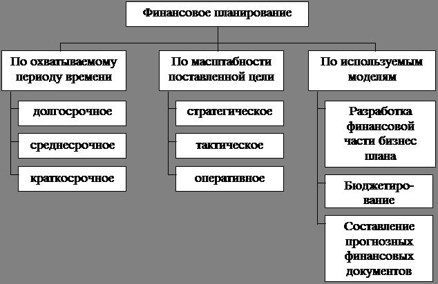 Виды схем финансирования