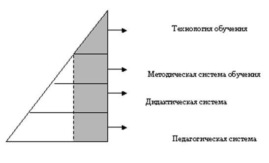 Педагогика Методическая система и интенсивные технологии обучения  Соотношение технологии с другими компонентами педагогической системы представлено на рис 1 1