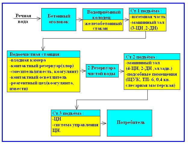 Промышленность производство Водозаборная станция города  1 1 Надземный источник