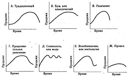 Остальные рефераты Концепция жизненного цикла товара и  Приведенная на рис 1 кривая является типичной схемой жизненного цикла товара Фактически же в зависимости от специфики отдельных видов товаров