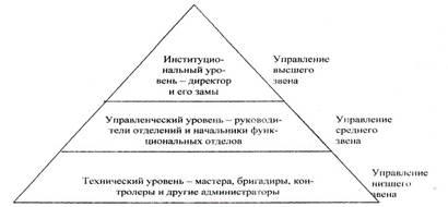 бланк и.а. управление торговым предприятием