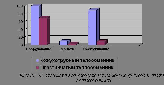 Сравнение кожухотрубных и пластинчатых теплообменников кожухотрубные теплообменник, чертеж