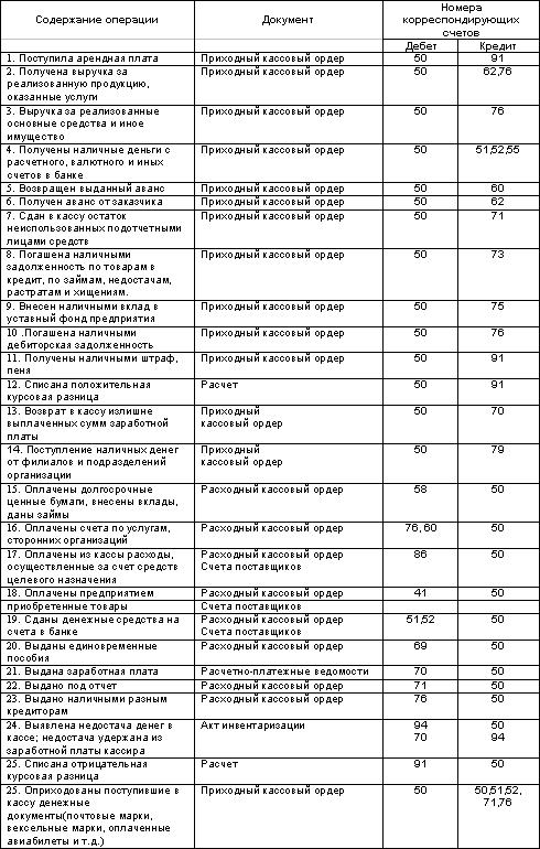 Шпаргалки бухгалтерский учет в коммерческих банках
