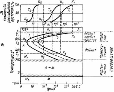 Промышленность производство Охлаждение стали У Контрольная  Укажите интервалы температур превращений и опишите характер превращения в каждом из них