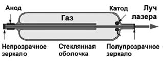 Физика Устройство и применение лазера Реферат Учил Нет  Все газовые лазеры довольно схожи по конструкции и свойствам Например СО2 газовый лазер излучает длину волны 10 6 микрометров в дальней инфракрасной